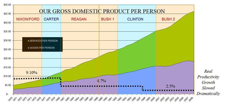 10 GDP Per Person
