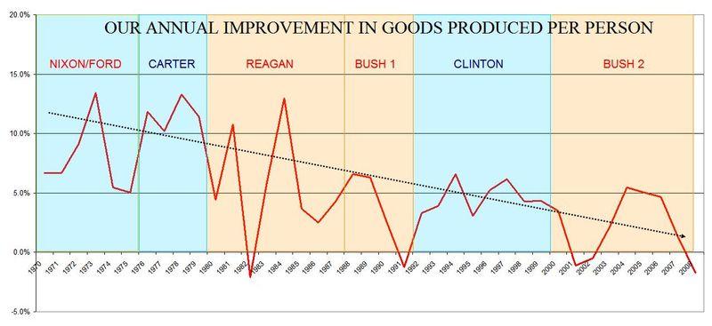 10 Annual Improvement In Goods Per Person