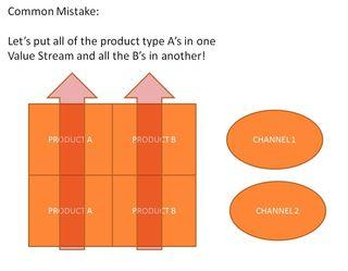 Value Stream 1