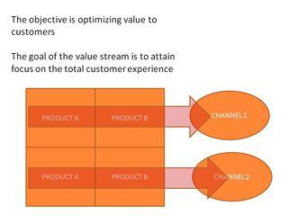 Value stream 2