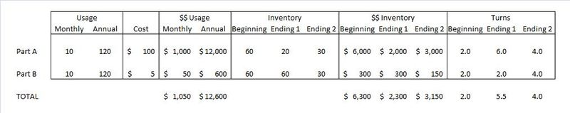 Inventory Turns Chart