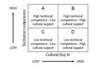 Technical Cultural Grid