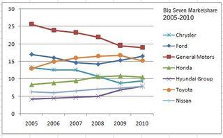 2010 Auto Market Share