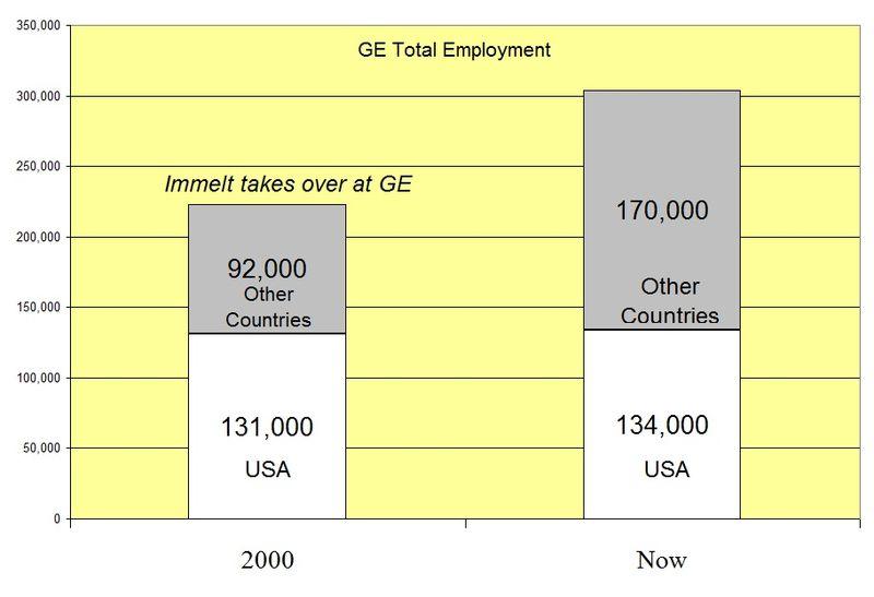 GE Employment