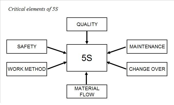 5S Logic