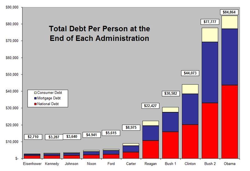 Debt Per Person