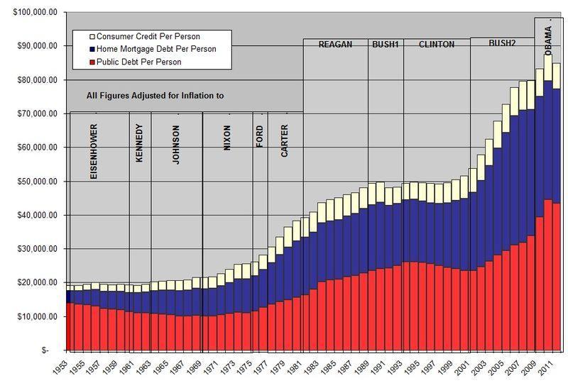 Debt Per Person 2