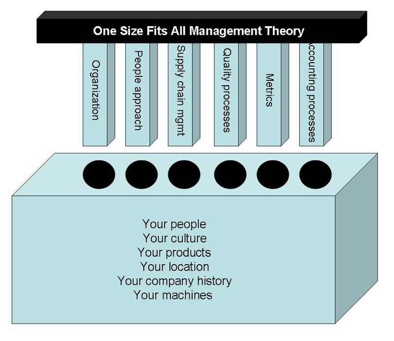 Pegs Holes Management Model