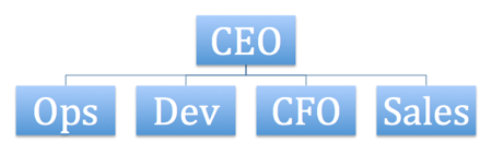 Organization Structure Change Doesn't Solve Leadership Issues