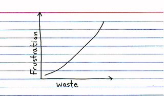 Indexed_waste