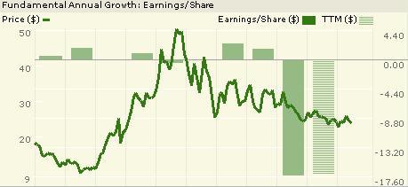 Cbs_chart