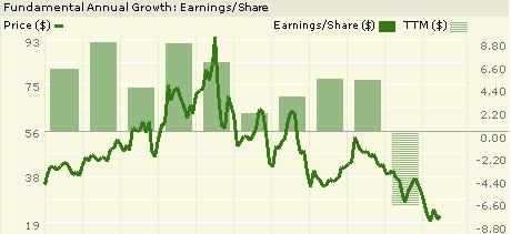 Gm_chart