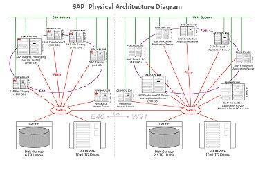 Sap_architecture_1